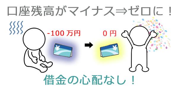 ゼロカットシステム