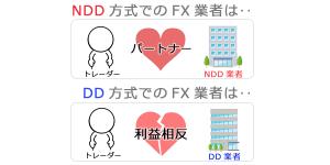 ndd-otc4