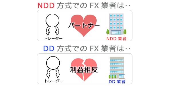 NDD方式/DD業者と顧客の関係