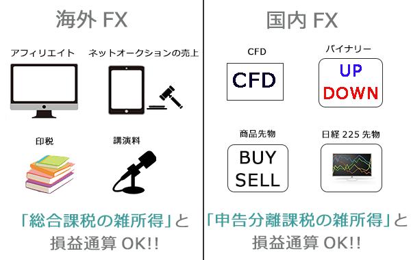 FXの損益通算