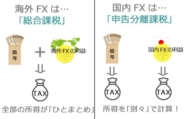 FXの税金制度