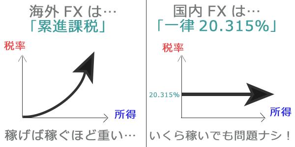 FXの税率