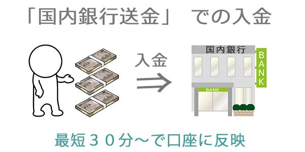 国内銀行送金での入金