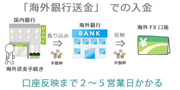 海外銀行送金での入金