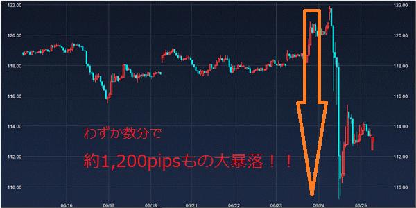 ブレグジットのユーロ円チャート