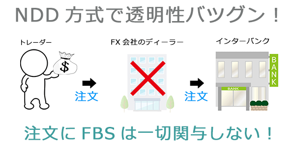 FBSのNDD方式