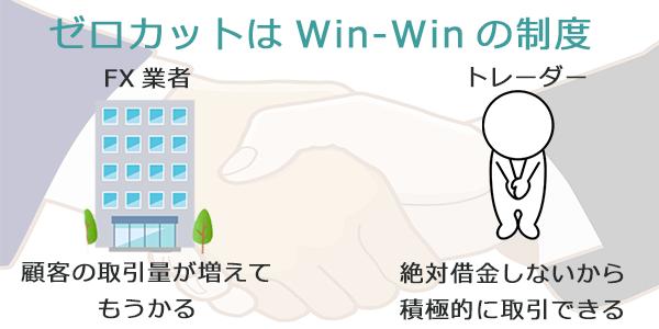 ゼロカットシステムはwinwinの関係