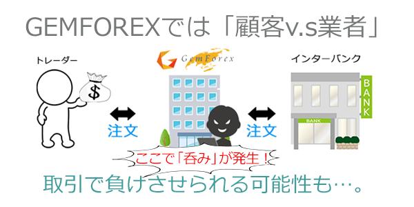 gemforexの取引方式