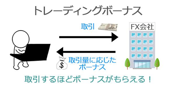 トレーディングボーナスは取引量に応じて付与されるボーナス
